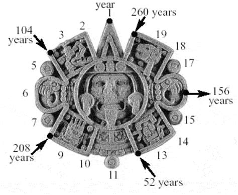 Calendar Meaning Aztec Symbols And Meanings New Calendar Template Site