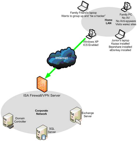 home network design with remote access remote access vpn and a twist on the dangers of split