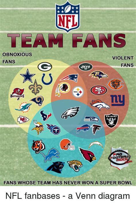 what football team has the most fans nfl team fans obnoxious fans fans fans whose team