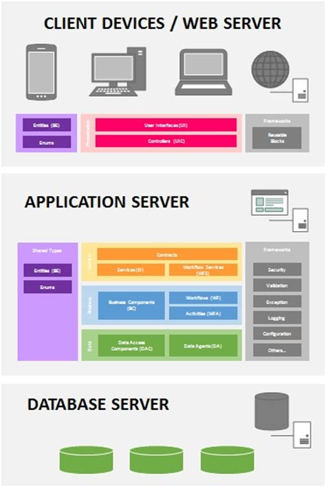 creating asp net applications with n tier architecture deploying layered applications msdn malaysia