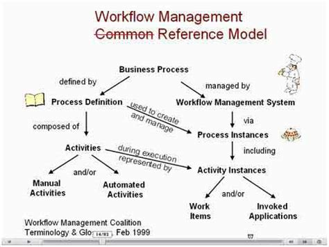 workflow process definition 2004 ehr wfms tutorial slide 14 manual vs automated