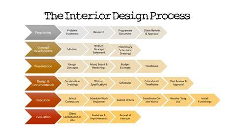 the interior design process the interior design student