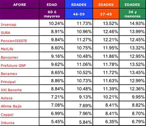 tabla de rendimientos afores 2016 tabla de rendimientos de afores 2016 mejores afores