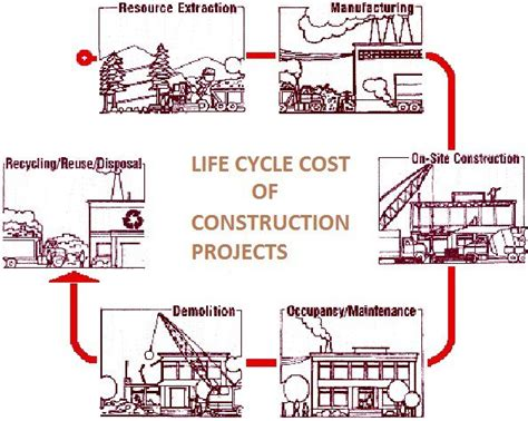 Mba And Development Cycle Cost Analysis Of Projects by Cycle Cost In Construction Projects And Time Value Of