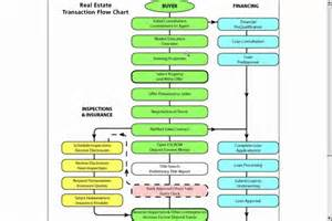 property development flow template real estate transaction flow chart