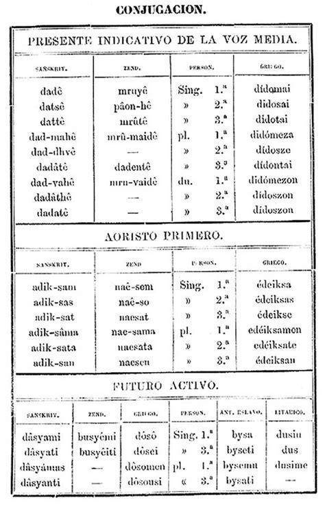 El estudio de la filología en su relación con el sánscrito