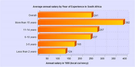design engineer 5 years experience salary it salaries in sa the least you should earn