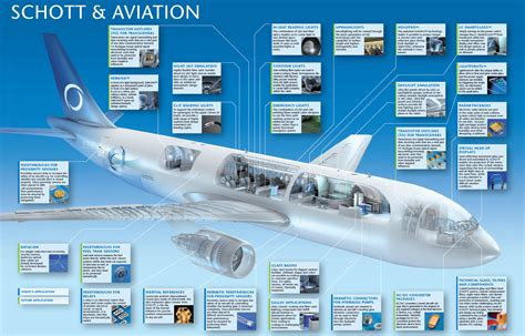 Is Mba In Aviation Worth In India by Aviation Solutions Innovations Schott Ag