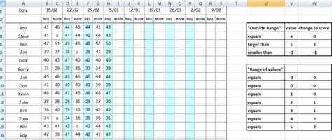 Golf Handicap Spreadsheet by Using Vlookup And Nested If In Excel For Golf Scoring