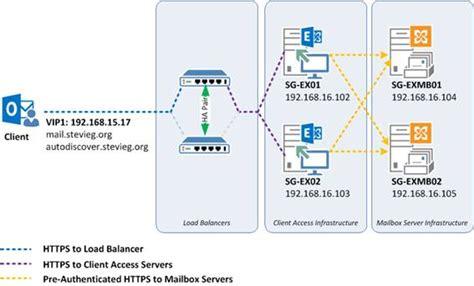 kemp visio introducing load balancing in exchange server 2013 part 2