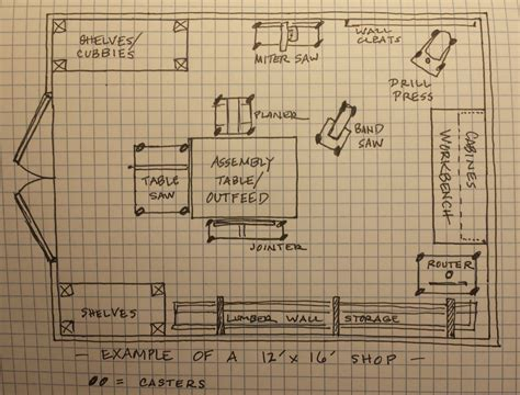 layout of carpentry workshop 12 x 16 wood shop layout google search shop ideas