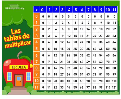 tablas de multiplicar tabla7 tablas de multiplicar 7 imagenes educativas