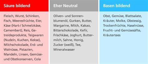 basische ernährung tabelle ern 228 hrung h 220 bner naturarzneimittel