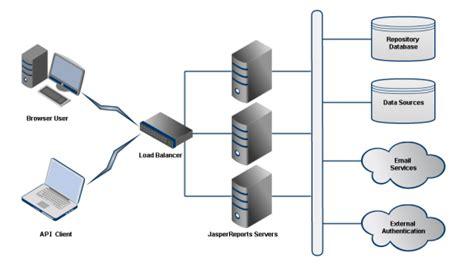 cluster computing architecture diagram sle cluster architecture jaspersoft community