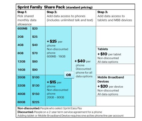 sprint home phone plans sprint slashes prices on gigabytes but new plans don t