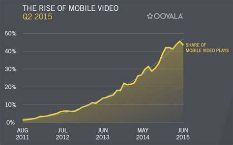 mobile vid mobile usage and advertising statistics