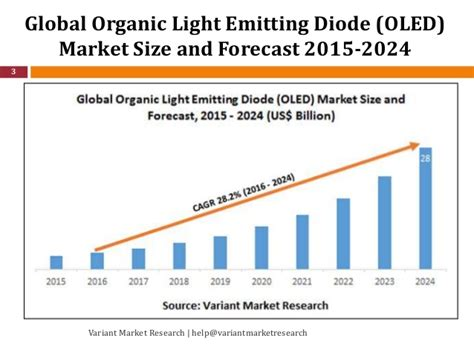 organic light emitting diode research global oled market global scenario market size outlook trend and f