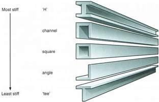 what kinds of beams exist what kinds of beams exist