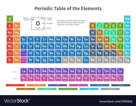 1000 images about periodic table of elements on pinterest chemical periodic table of elements with color vector image