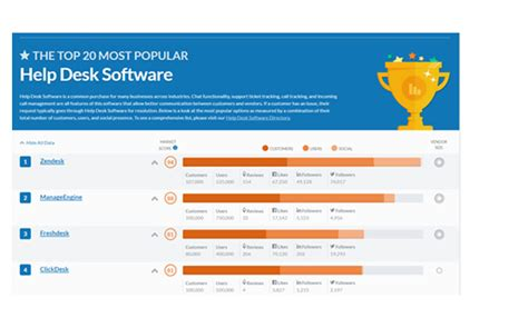 Emc Help Desk by Zendesk Named Most Popular Help Desk Software Capterra