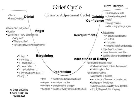 cycle of grief diagram recovering from grief pastor s rayliu1