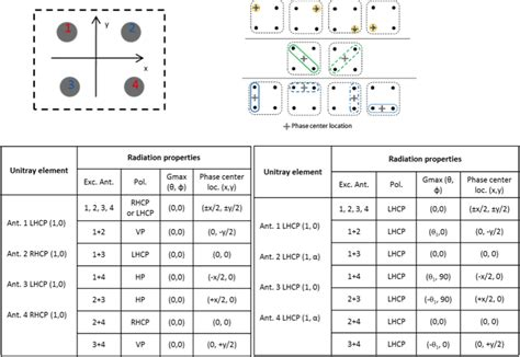 pattern analysis combinations results cominlabs