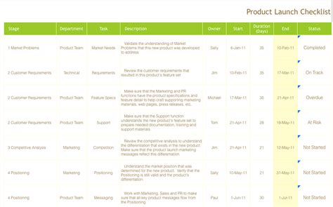 product launch checklist template launching your spaceship the essentials of product launch