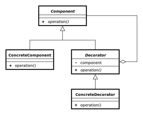 pattern java lock file decorator uml class diagram svg wikimedia commons