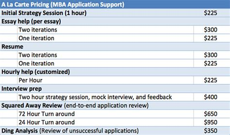 Mba Comprehensive Reviewer by Militarytobusiness Mba Admissions