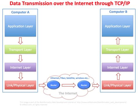 ip and relationship between tcp and ip kullabs