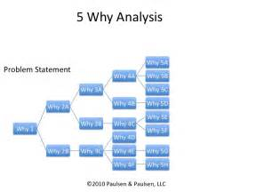 why why analysis template slide1