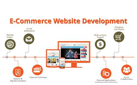 create your own freedom with a profitable ecommerce store create your own website