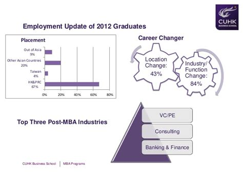 Cuhk Mba Average Gmat by 2013 Feb 23 Cuhk Openhouse