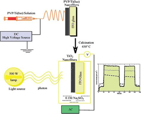 light emitting diode nanoparticle american scientific publishers