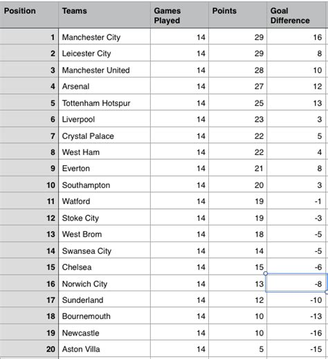 epl table this week epl table week 14 2015 barclays premier league results
