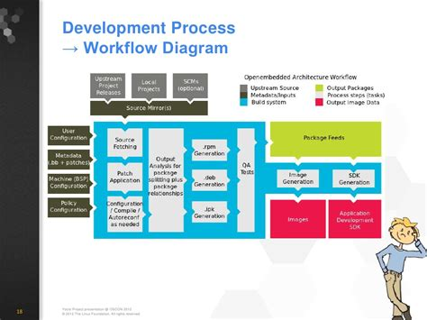 web development workflow process development workflow 28 images development workflow