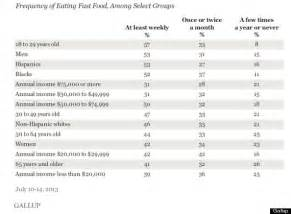 8 out of 10 americans eat fast food at least once a month says gallup poll huffpost