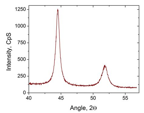 xrd pattern of nickel powder xrd pattern of the final nickel particles obtained