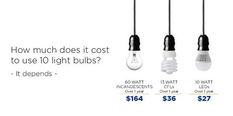 how much do led lights cost best 28 how much power do lights use how much