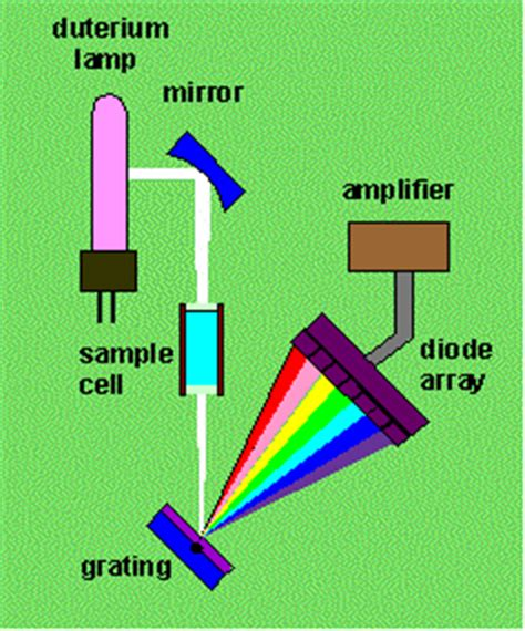 use of diode array detector diode array