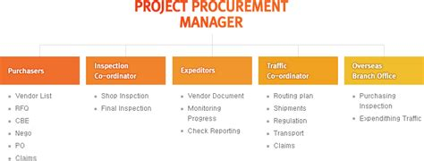 It Procurement Manager by Project Procurement Management Www Imgkid The Image Kid Has It