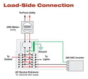 code corner load side connections article 705 home
