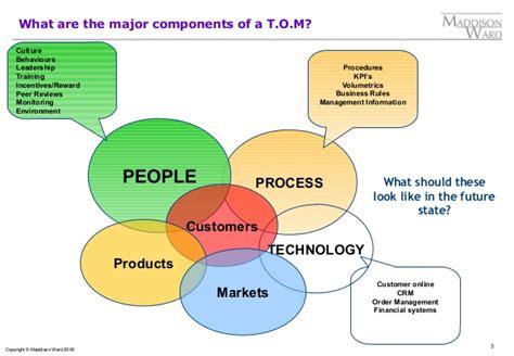 Définition Business Model