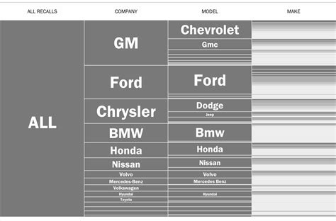What Companies Does Ford Own by Gm Leads Pack In Recalled Car Models Time