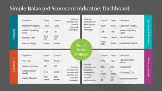 operational scorecard template simple balanced scorecard kpi powerpoint dashboard