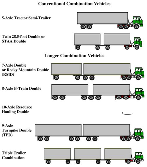 semi truck configurator uniformity scenario analysis chapter 2 scenario