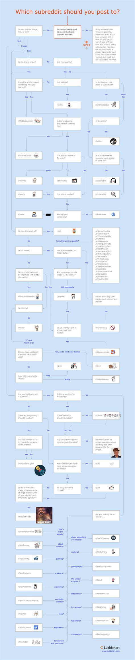 Should I Get An Mba Reddit by D2slcw3kip6qmk Cloudfront Net On Reddit