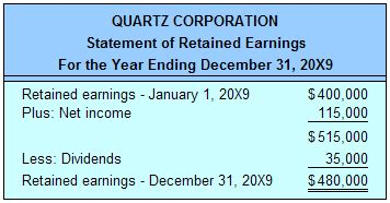 Statement Of Retained Earnings Template information around the world accounting principle