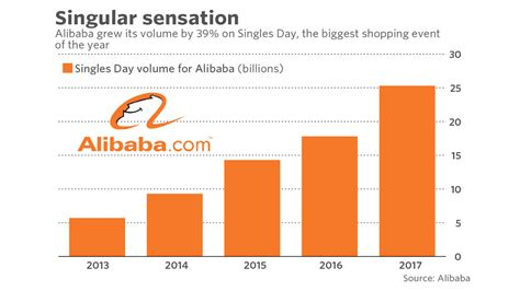 alibaba yearly revenue alibaba earnings singles day was a hit but logistics and