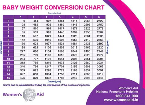 sle average baby weight charts download free